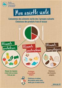 Mon assiette santé : consommez des aliments variés des 3 groupes suivants - choisissez des produits frais et locaux