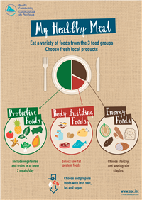 My Healthy Meal: eat a variety of foods from the 3 food groups - choose fresh local products