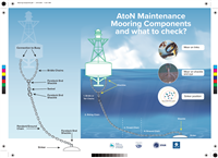 Printable :Aids to Navigation (AtoN) maintenance mooring components and what to check?
